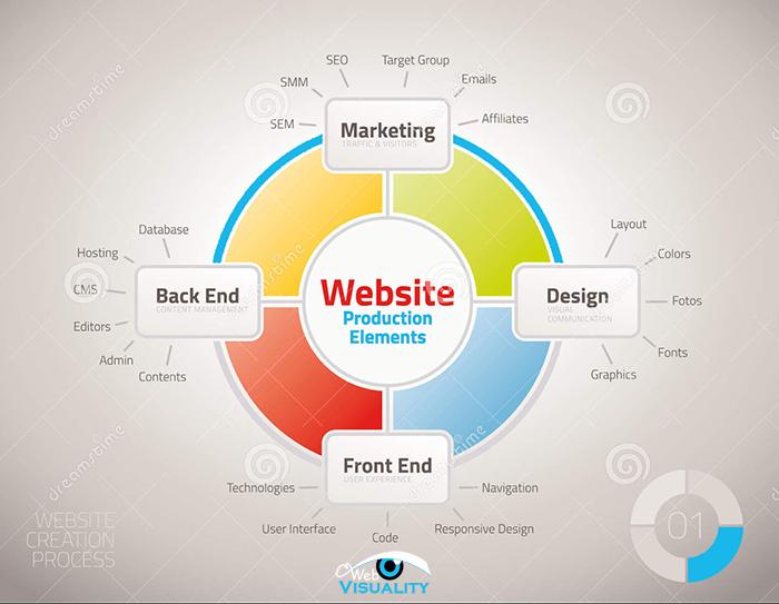 части на уеб дизайна